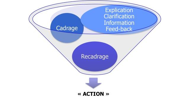 Management : Définitions de l'entretien de recadrage ou de régulation